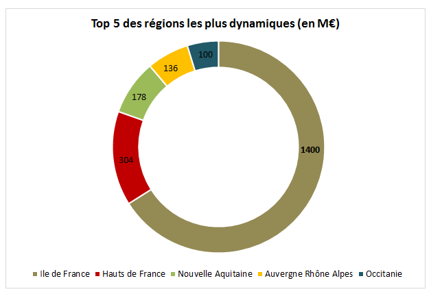 top-regions-valeur